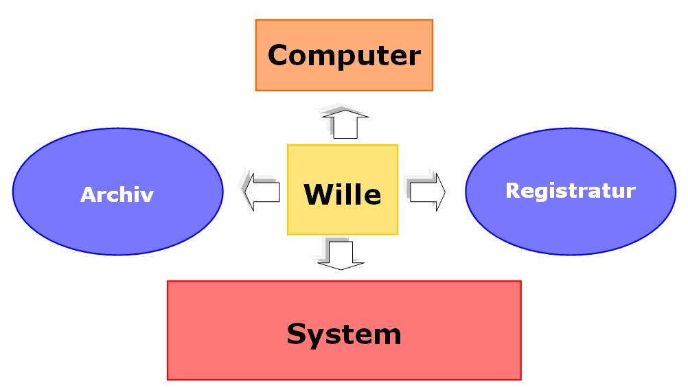 Ordnungssystem